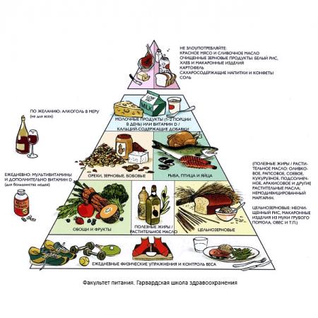 Спортивное питание для набора массы